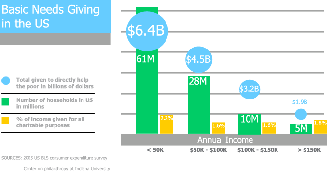 incomes and giving