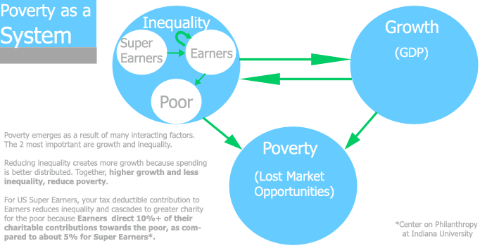 inequality is a driver