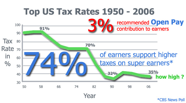 top US tax rates