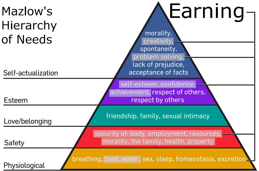 Earning relative to Mazlow's Hierarchy.